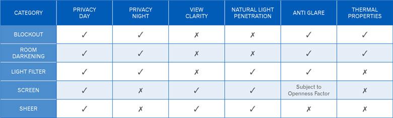 Fabric Definition Chart